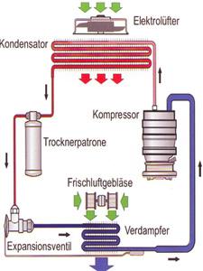 Darstellung einer Klimaanlage - Hofer Karosserie + Lack GmbH in Kiel Kronshagen